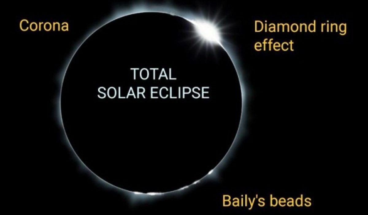 Menyaksikan Fenomena Gerhana Matahari Total Di Indonesia